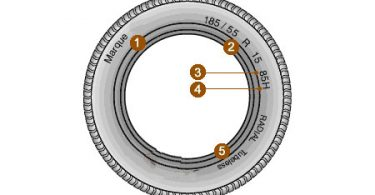 Trouver les indices des pneus